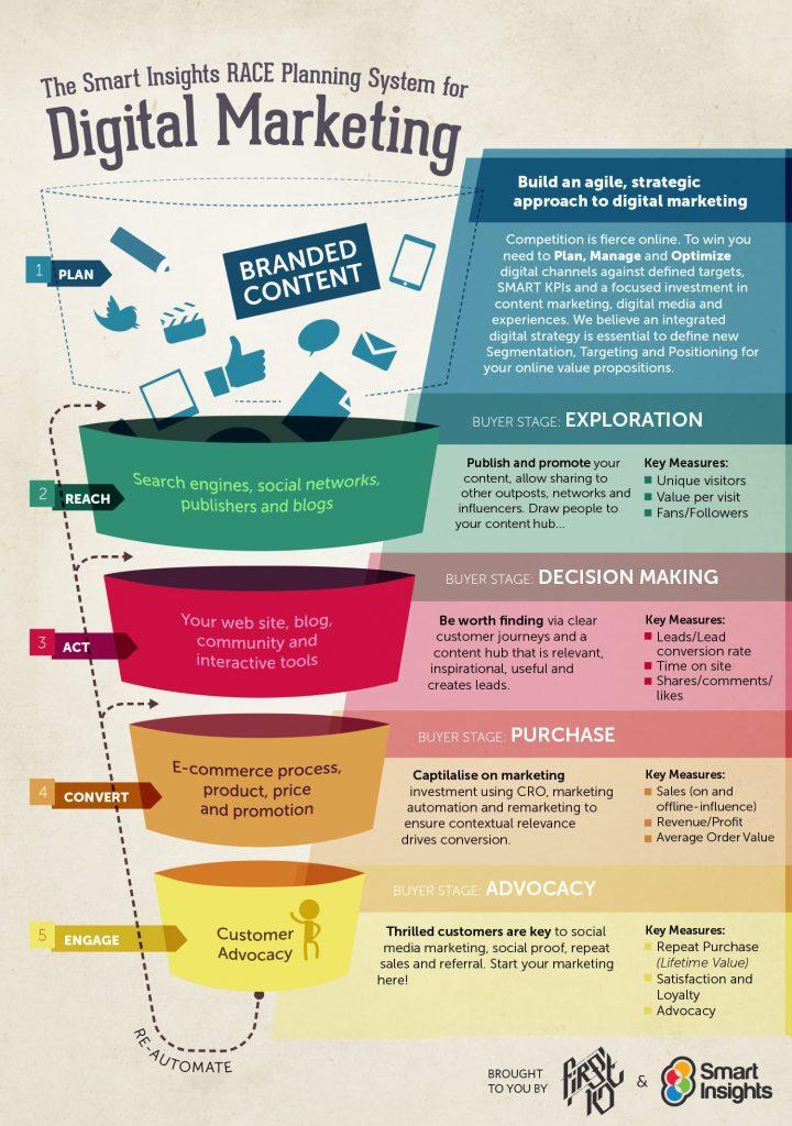 Digital marketing EJM