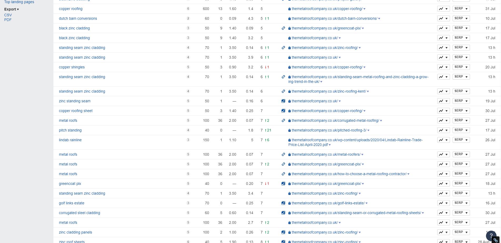 Rankings 4